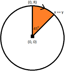 Deriving The Midpoint Circle Drawing Algorithm