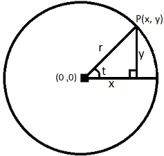 Illustration of right angled triangle within a circle.